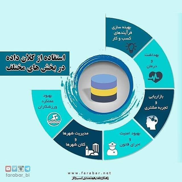 Big Data used in various industries: 1. optimize business processes 2. improving health 3. better understanding & target customers 4. improving security & law enforcement 5. improving cities 6. improving sports performances
